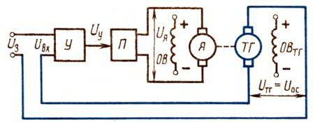 Схема замкнутого привода с отрицательной обратной связью по частоте вращения