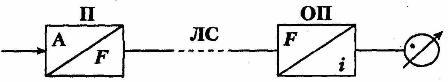 Блок-схема частотной системы ТИ.