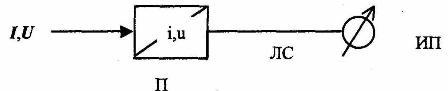 Структурная схема аналоговой системы телеизмерений.