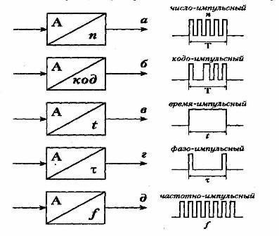 Преобразователи аналогового параметра в импульсный сигнал.