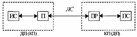 Схема передачи сигналов по линии связи с диспетчерского пункта на контролируемый пункт.