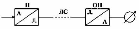 Блок-схема импульсной системы ТИ