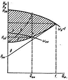 Q—H-характеристики насосной установки