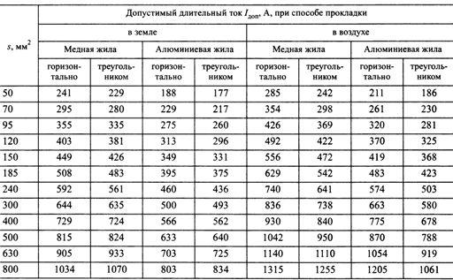 Выбор Сечения Кабеля 10 Кв Таблица