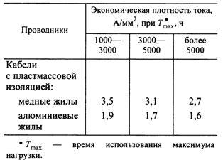 Экономическая плотность тока проводников