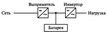 Схема использования ИБП для компенсации провалов напряжения