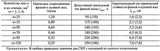 Электрические параметры проводов СИП-4