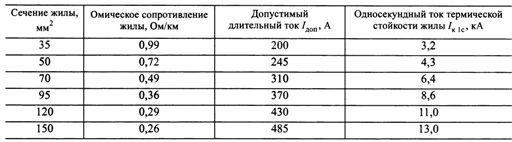 Электрические параметры проводов СИП-3