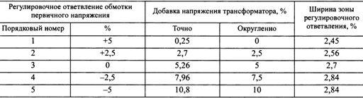 Добавки напряжения трансформаторов 6 - 20/0,4 кВ с ПБВ