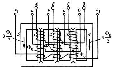 Пути замыкания магнитных потоков нулевой последовательности в трехфазном пятистержневом трансформаторе напряжения