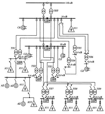 Размещение компенсирующих устройств в сетях электроснабжения промышленного предприятия