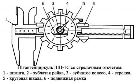 ШЦ-IС со стрелочным отсчётом