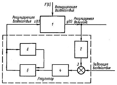 Схема простейшей системы