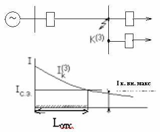 Защита части линии с помощью токовой отсечки