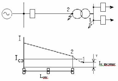 Схема защиты тупиковой подстанции