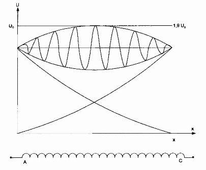 Зависимость U= f(x) для случая, когда волна перенапряжения приходит по двум фазам трехфазного трансформатора с обмоткой высокого напряжения, соединенной в треугольник.