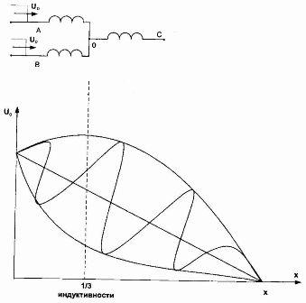Схема замещения трехфазного трансформатора с обмоткой высокого напряжения, соединенной в звезду (а) и зависимость U = f(x) для случая, когда волна приходит по двум фазам.