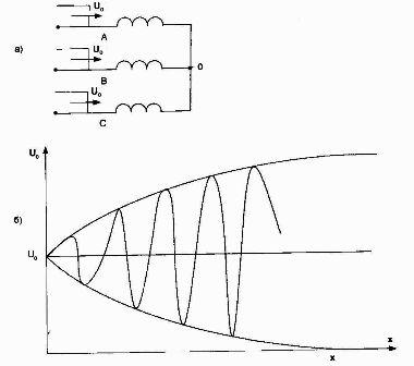 Схема замещения трехфазного трансформатора с обмоткой высокого напряжения, соединенной в звезду (а) и зависимость U = f(x) для случая, когда волна приходит по трем фазам.