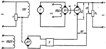 Принципиальные схемы управления частотой вращения двигателя постоянного тока по замкнутому циклу