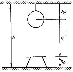 Величины, характеризующие положение светильника в вертикальной плоскости