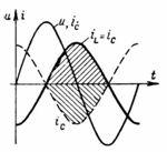 Кривые напряжения на зажимах источника U, активной составляющей Iа и тока намагничивания