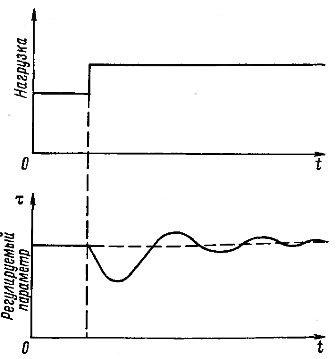 Временные характеристики интегрального регулирования