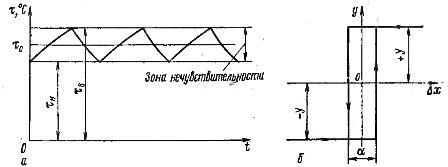 Временная характеристика двухпозиционного регулирования (а) и статическая характеристика двухпозиционного регулятора (б).