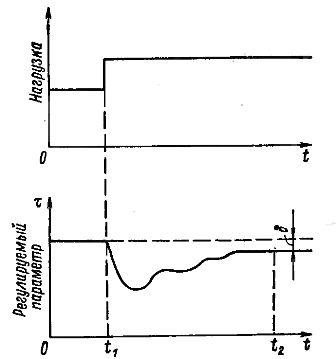 Временные характеристики пропорционального регулирования