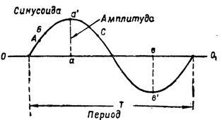 Синусоида и величины ее характеризующие