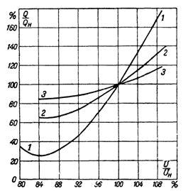 Статические характеристики электрических нагрузок