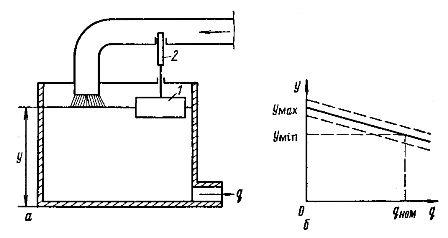 Схема (а) и регулировочная характеристика (б) статического регулирования