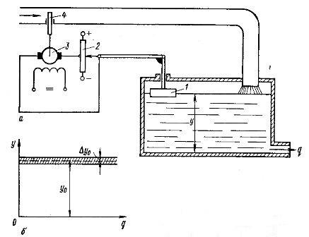 Схема (а) и регулировочная характеристика (б) астатического регулирования
