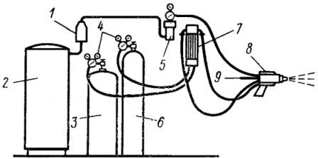 Схема оборудования поста для напыления проволокой