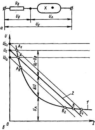 Схема включения газоразрядного промежутка последовательно с баластным сопротивлением (а) и вольт-амперные характеристики элементов (б)