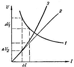 Вольт-амперные характеристики дугового разряда (1), постоянного сопротивления (2) и лампы накаливания (3)