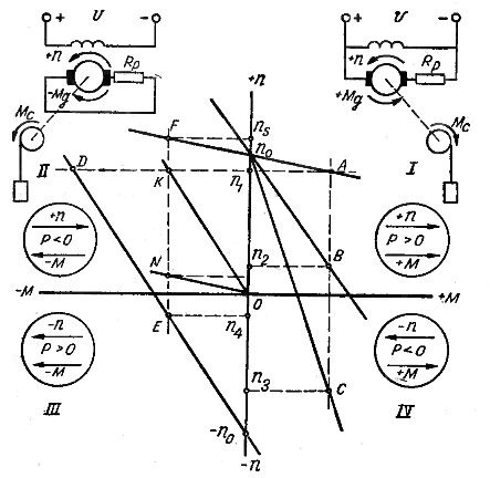 Схемы включения и механические