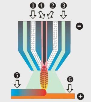 Схема плазменной наплавки