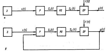 Схемы регулирования по разомкнутому (а) и замкнутому (б) циклам
