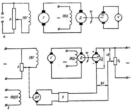 Принципиальные схемы управления частотой вращения двигателя постоянного тока по разомкнутому (а) к замкнутому (б) циклам