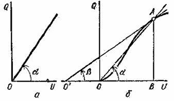 Кулон-вольтные характеристики конденсатора: а – линейная, б – нелинейная
