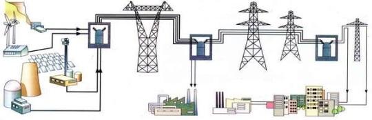 Передача электроэнергии к электроприемникам