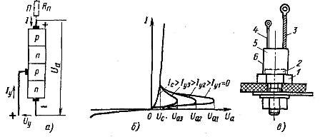 Структурная схема (а), вольтамперная характеристика (б) и конструктивное оформление (в) тиристора