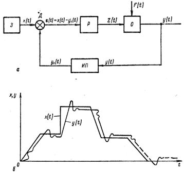 Блок-схема (а) и диаграмма (б) изменения углового перемещения на входе и выходе следящей системы