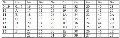 Числа в шестнадцатеричной системе счисления