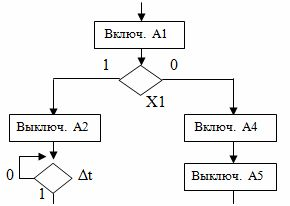 Фрагмент схемы алгоритма