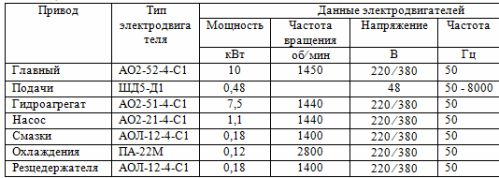 Технические характеристики электродвигателей приводов токарного станка с ЧПУ модели 16К20Ф3