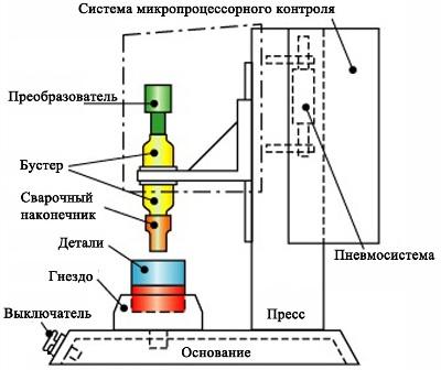 Схема установки для звуковой