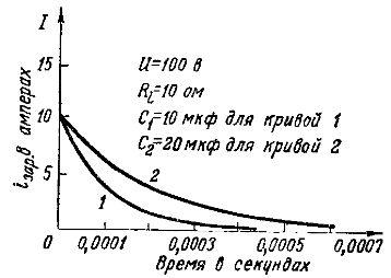 Графики зарядных токов при разных емкостях