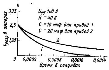 Графики разрядных токов при разных емкостях