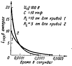 Графики зарядных токов при разных сопротивлениях